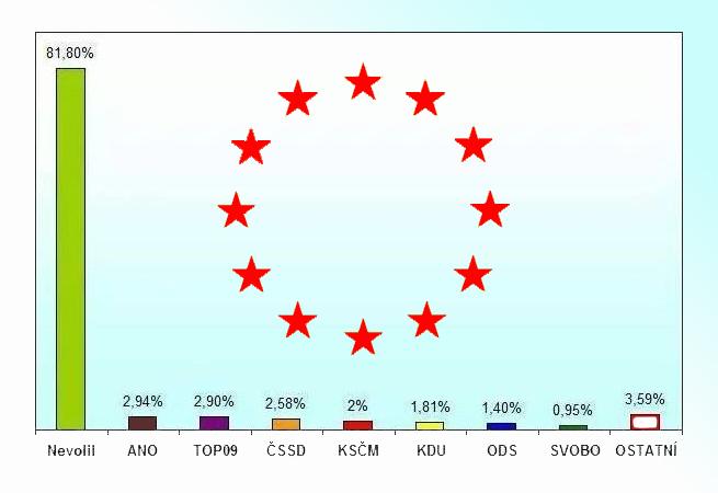 Výsledky voleb do EP v roce 2014